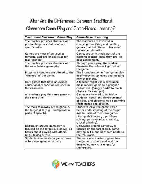 Game Based Learning vs. Traditional Classroom Game Play