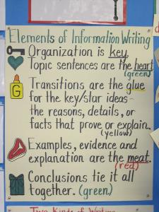 Elements of Informational Writing Chart for Elementary School