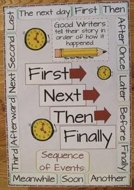 Order of Events Chart for Elementary School
