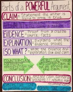 Argument in Writing Anchor Chart