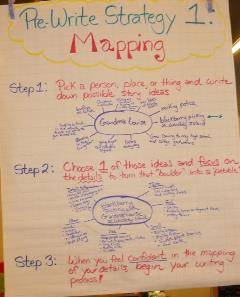 Pre-Write Strategy 1: Mapping