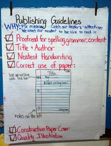 Final Student Writing Checklist Chart