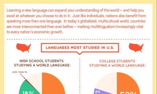 Infographic: Second Language Acquisition by the Numbers